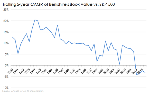 Chart of 5-year BRK book value CAGR vs. S&P 500