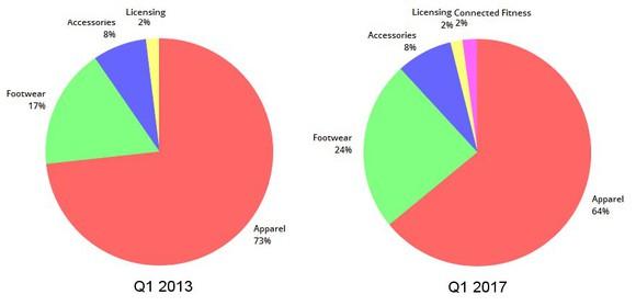 A chart comparing UA's revenue breakdown in 2013 and 2017.