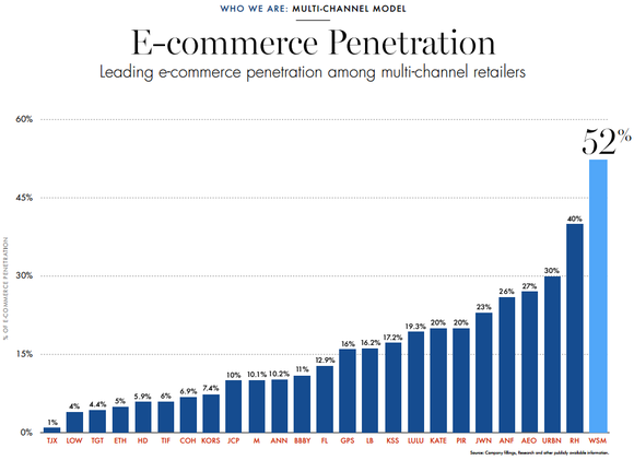 Graphic showing WSM leading competitors in e-commerce penetration (52%)