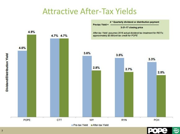 A slide showing Pope Resources' after-tax yield versus its peers'.