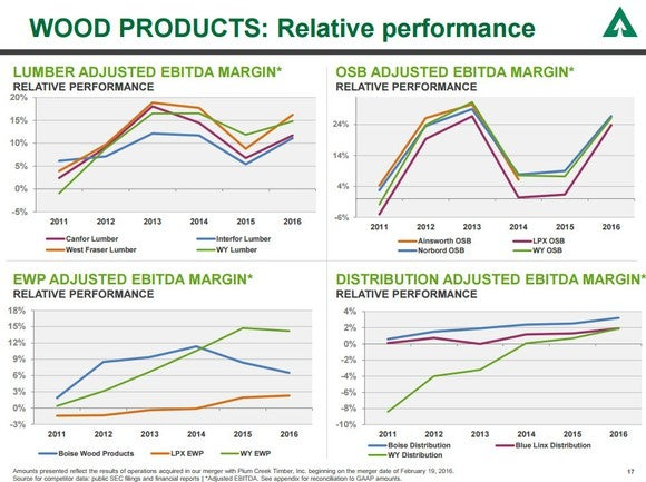 A slide showing Weyerhaeuser's wood product margins versus its competitors'.