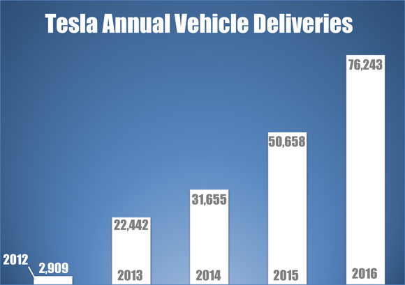 A bar chart showing Tesla's annual vehicle deliveries since 2012.