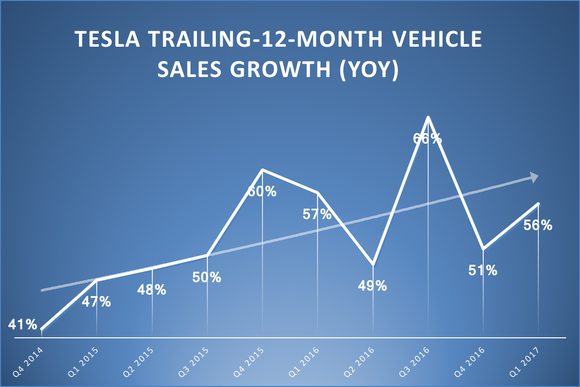 A line graph showing Tesla's trailing-12-month vehicle sales growth rates.