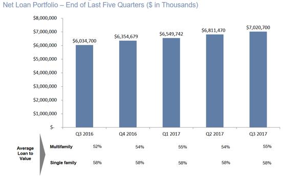 BofI loan portfolio growth, past 5 quarters.