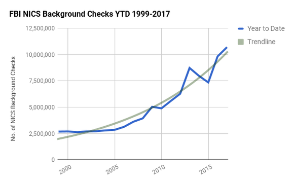 Chart showing 18 years of FBI NICS background checks