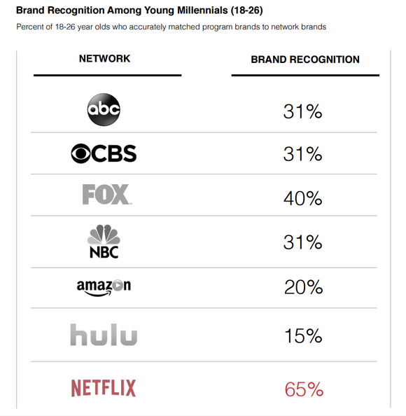 Brand recognition results, showing Netflix dominating both traditional networks and other streaming services.