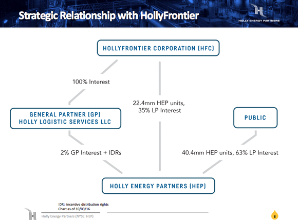 Holly Energy's general partner is HollyFrontier