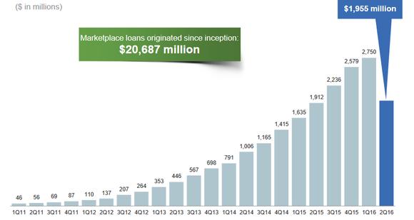 Lending Club's growth through 2016.