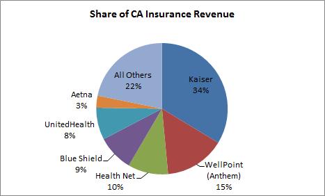 Ca Insurance Share