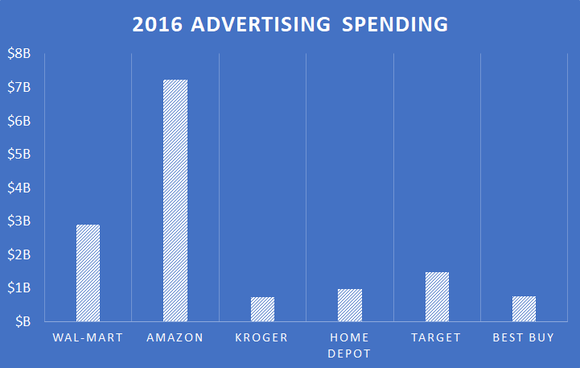 Chart showing advertising spending for Wal-Mart, Target, Home Depot, Best Buy, and Kroger, and marketing spending for Amazon.