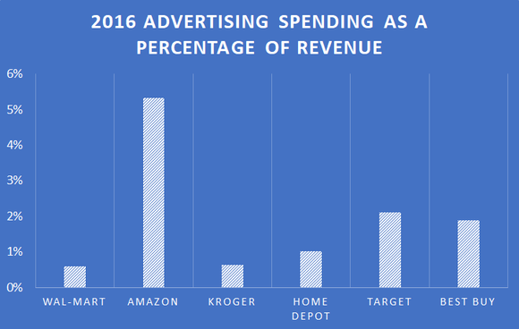 Chart showing advertising spending as a percentage of revenue for Amazon, Wal-Mart, Target, Home Depot. Best Buy, and Kroger.