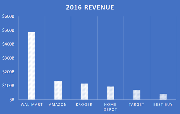 2016 revenue for Amazon, Wal-Mart, Kroger, Home Depot, Target, and Best Buy.