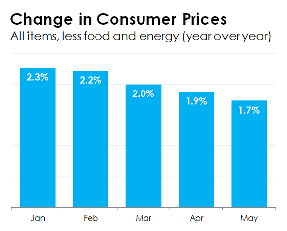 Chart of monthly inflation.