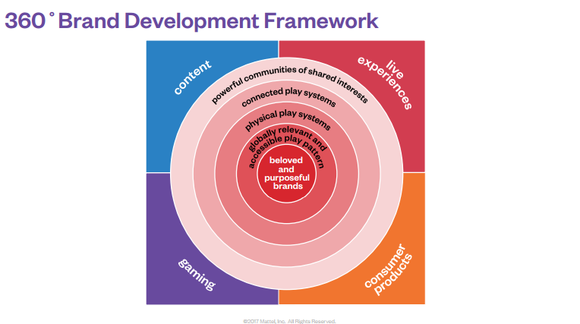 A graphical representation of Mattel's Brand Framework, focusing on content, games, consumer products, and live experiences.