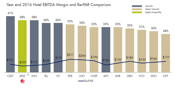 Comparison of hotel REIT profit margins.