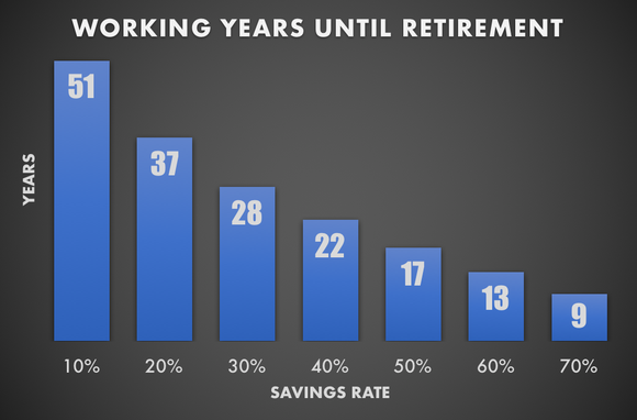 Bar chart showing varying savings rates, and how they impact working years until retirement.