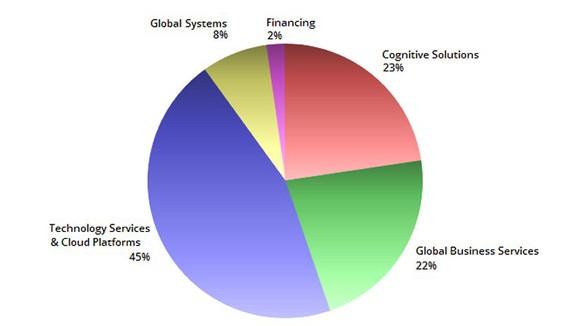 Chart of IBM's Q1 2017 revenues.