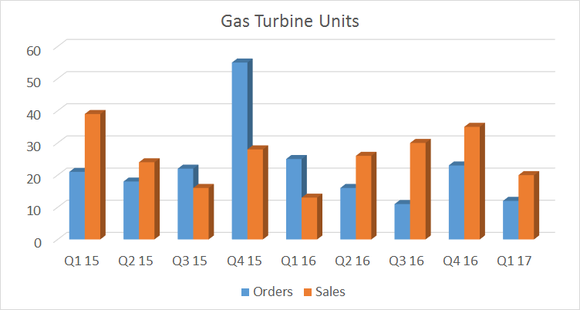 showing declining gas turbine orders for the last four quarters
