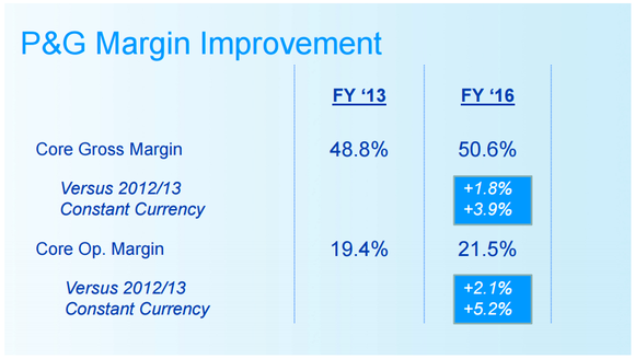 Slide showing improvements in both gross and operating margins since fiscal 2013.