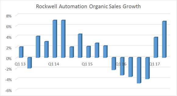 organic sales growth for rockwell is very cyclical