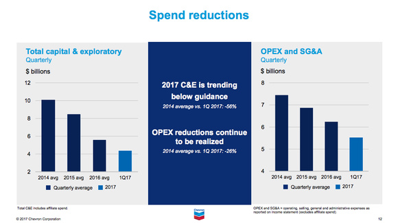 A graphic showing that Chevron has cut spending in a big way to save money.