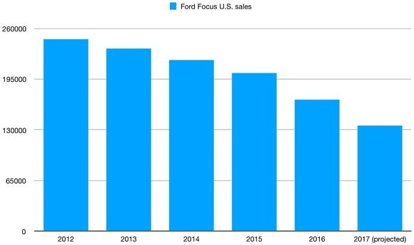 A chart showing annual U.S. sales of the Ford Focus from 2012 through a projected total for 2017.