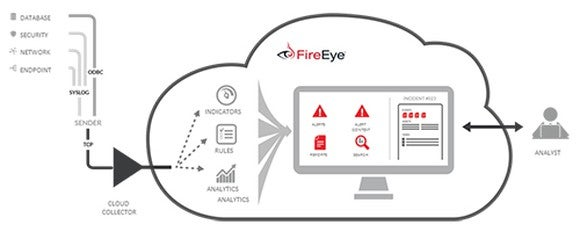 Drawing of FireEye's 360 degree security platform.