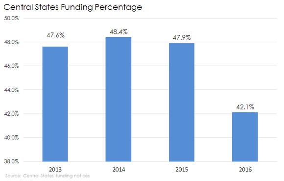Chart of Central States Pension Fund's funding percentage