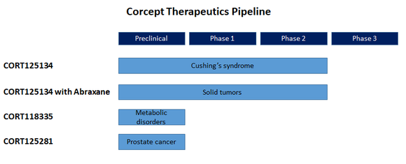 Corcept Therapeutics pipeline
