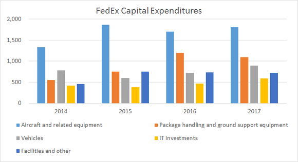 breakout of FedEx's capital expenditures