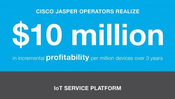 Infographic that says 'Cisco Jasper operators realize $10 million in incremental profitability per million devices over 3 years""