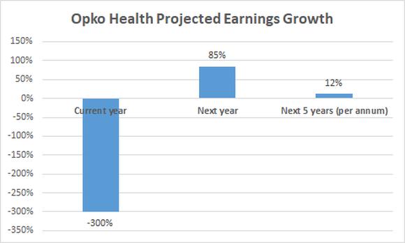 opko health stock