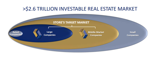 Store Capital's market size.