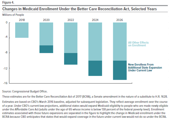 A chart showing declining enrollment in Medicaid over the next 10 years under Trumpcare.
