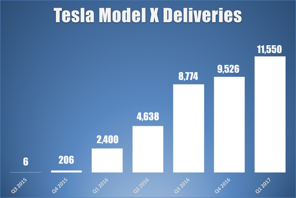 Bar chart showing Model X deliveries by quarter.
