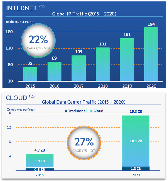 Projected growth in internet and data center traffic.