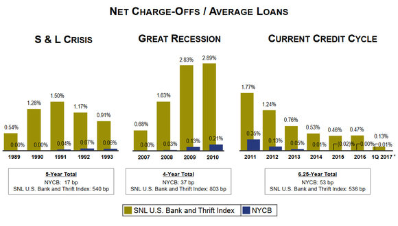 NYCB charge-off history.