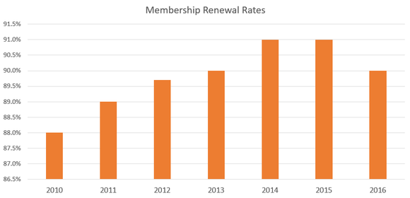 Chart showing renewal rates dropping last year.