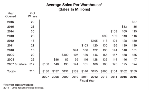 Chart showing increasing sales per warehouse by year opened.