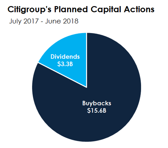 Pie chart showing Citigroup's capital allocation plans.