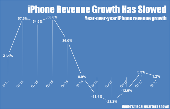 iPhone year-over-year revenue growth by quarter.