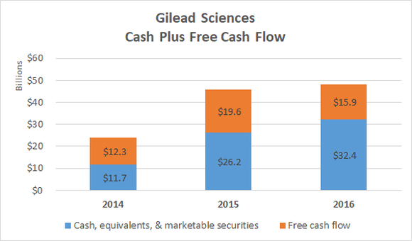 Gilead Sciences cash plus FCF chart