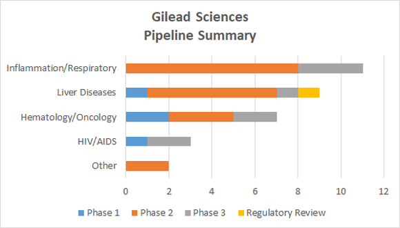Gilead Sciences pipeline summary chart