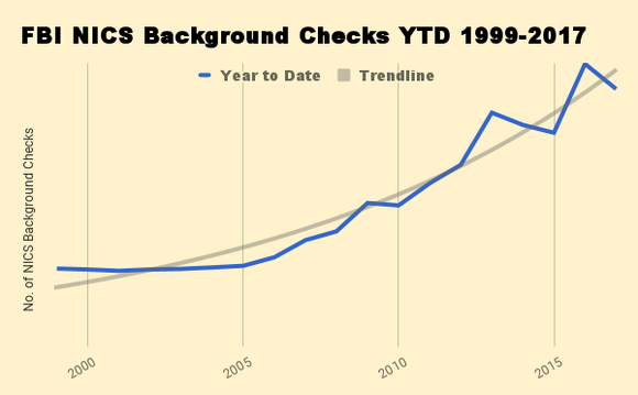Year to date NICS background checks 1999-present.