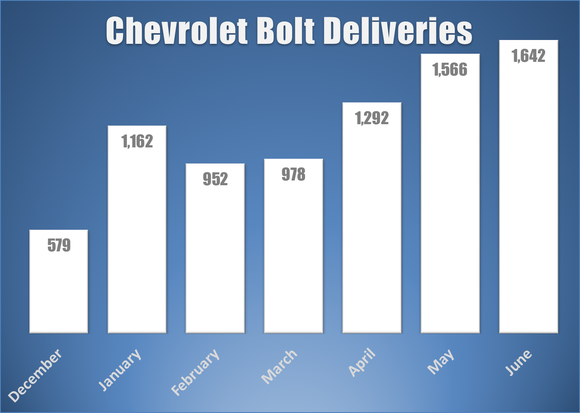 Bar chart of monthly Bolt sales.