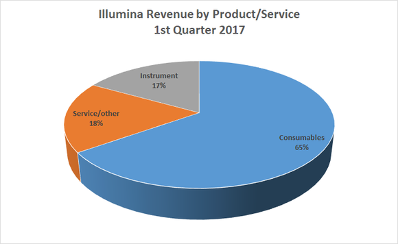 Illumina revenue by product/service 2017 Q1