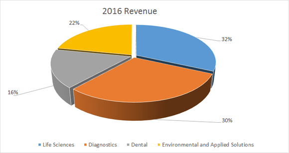 danaher 2016 revenue split by segment