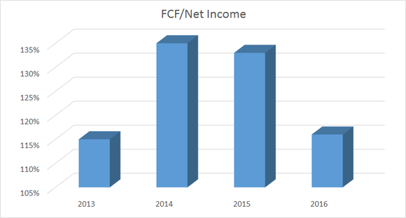 Danaher's free cash flow to net income
