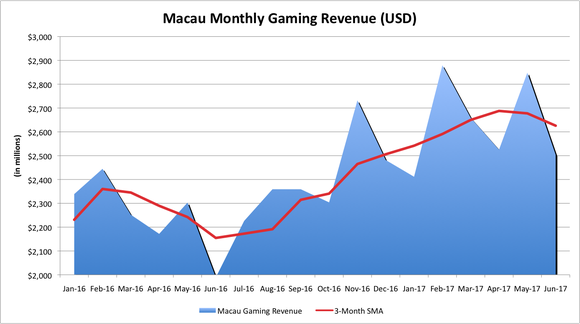 Chart of Macau's monthly gaming revenue.