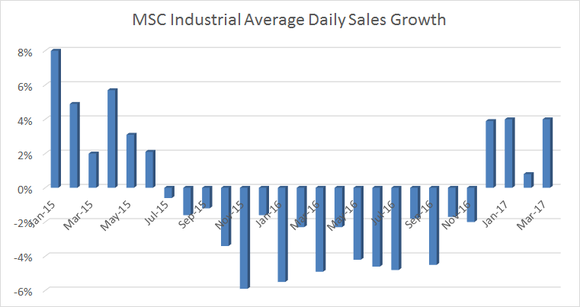 average daily sales growth